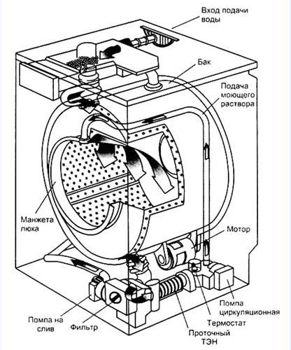 схема разбора и состава стиральной машины