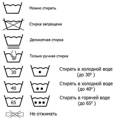 обозначение режимов на стиральной машине